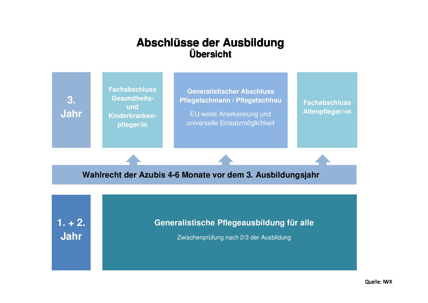 Die Neue Generalistische Pflegeausbildung Ab 01.01.2020